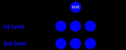 Multi Level Marketing Compensation Plan: The Matrix Plan
